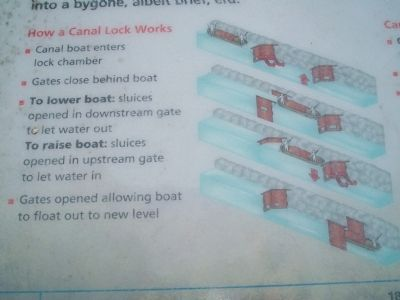 How a Canal Lock Works image. Click for full size.