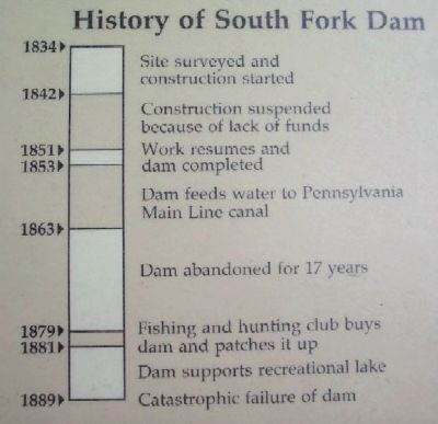 History of South Fork Dam image. Click for full size.