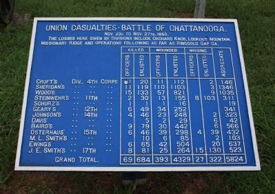 Union Casualties Marker Photo, Click for full size