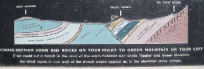 Picture of cut away on lower front of Front Range Foothills Marker image. Click for full size.