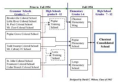 Feeder schools after the establishment of Chestnut image. Click for full size.