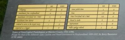 Detail from the 1729-1870 Policing in a Young Colony panel image. Click for full size.