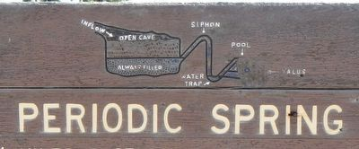 Detail on the Periodic Spring Marker image. Click for full size.