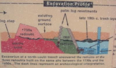 Excavation Profile image. Click for full size.