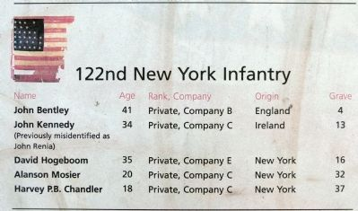 122nd New York Infantry image. Click for full size.
