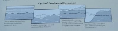 Cycle of Erosion and Deposition image. Click for full size.