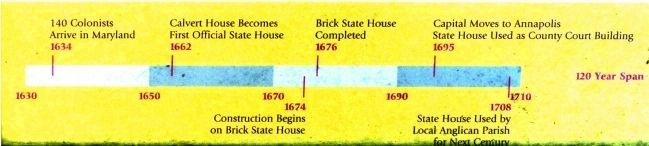 Timeline 1630 - 1710 image. Click for full size.