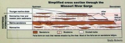 Cross-Section of Missouri River Gorge image. Click for full size.