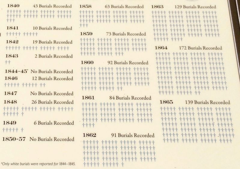 Closeup of yearly totals of recorded burials from 1840-1865. image. Click for full size.