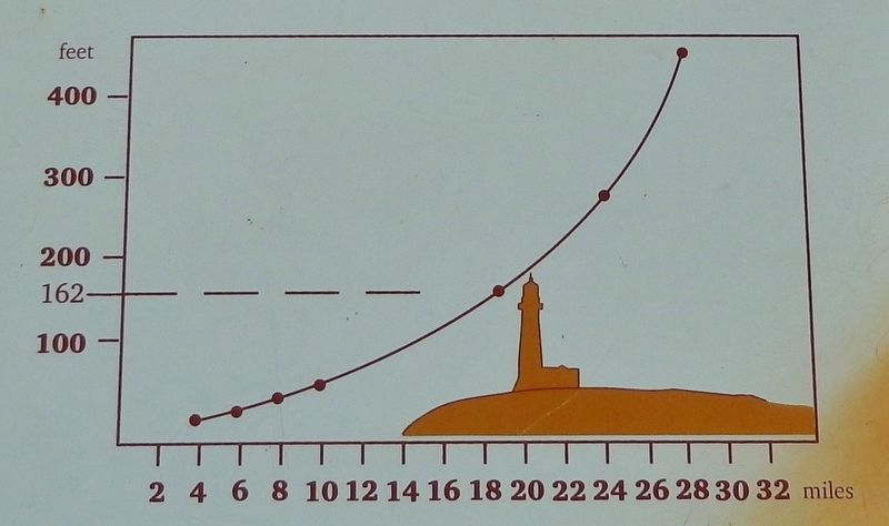 Marker detail: height & visibility graph image. Click for full size.