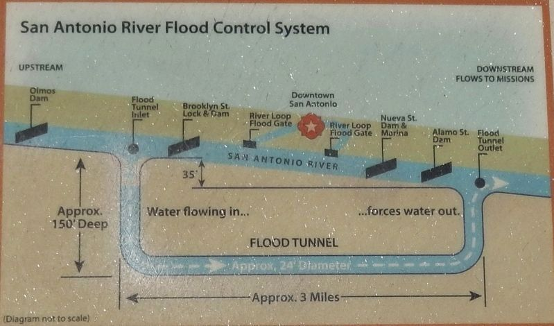 Marker detail: San Antonio River Flood Control System image. Click for full size.
